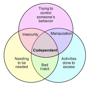 Online Therapy Treatment Codependency
